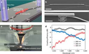 flexible integration of free standing nanowires into silicon Transpo F540 Wiring Diagram flexible integration of free standing nanowires into silicon photonics nature communications