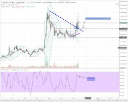 Bitcoin Alternatives Dash And Monero Are In A Pole Position