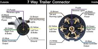 trailer wiring diagrams the rv style 7 way flat pins or blades is very common it is often found on newer trucks and suvs that come equipped from the factory a trailer