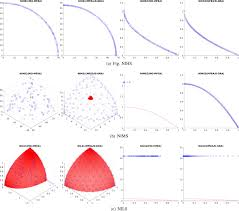 A Multiobjective Multifactorial Optimization Algorithm Based