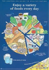 Eating Healthy Food Pie Chart Food Healthy Eating