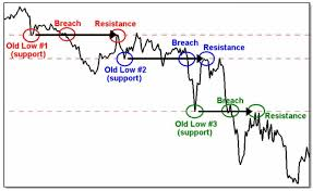 How To Mark Up A Chart In Forex Austin Winstons Forex Blog Creating Wealth Through