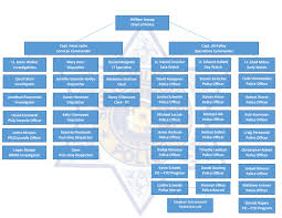Organizational Chart For A Coffee Shop Organizational Chart South Milwaukee Police Department
