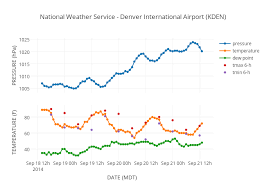 National Weather Service Denver International Airport