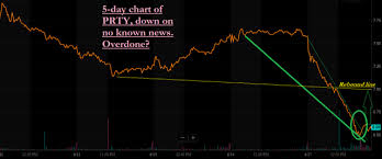 Party City Stock Chart Quad 7 Capital Blog Party City Excellent Trading