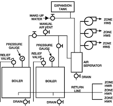 boilers and boiler control systems energy engineering typical piping for multiple zone heating system