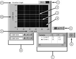 Chart And Graph Components Labview For Everyone Graphical
