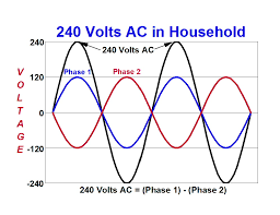 what you might want to know about electricity before you talk to how 240 volts is generated from two phases