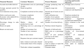 Supplier Scorecard Example Examples Of Performance Measures Used In Balanced Scorecard