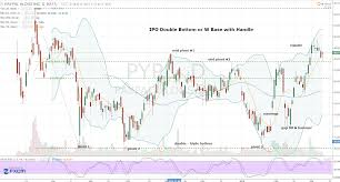 Pypl Stock Chart Paypal Stock Embrace New Money From This Pypl Play