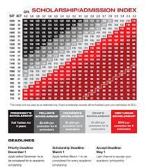 University Of Utah Scholarship Chart 30 Scholarship In University Of Utah In University Of