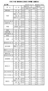 静岡 県 私立 高校 倍率