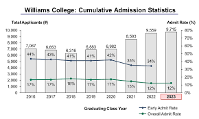williams college essay williams college acceptance rate and admission statistics