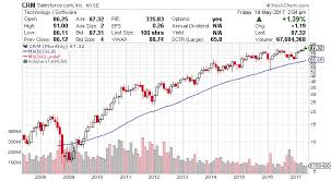 Long Term Stock Charts Free Salesforce Com Nyse Crm Strong Growth Drives Breakout
