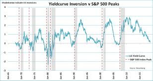 Recession Indicators Are Overrated For Stock Returns