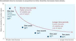 Vanguard Enduring Volatility Two Charts