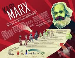 karl marx essays marx essay on alienation karl marx marx and  karl marx infographic by arbrenoir on karl marx infographic by arbrenoir karl marx infographic by arbrenoir essay marx alienation