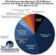 At Least 90 Percent Of Americans Have A Lower Income Tax