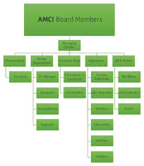 Amc Organization Chart About Us Amci Metal Construction Industry