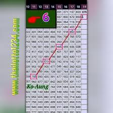 Thai Lotto New Single Digit Htf Chart 1 2 2019 Thai