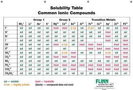 Reading A Solubility Chart Solubility Rules Chart For Chemistry Classroom Chemistry