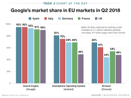 Chart Browser Googles Share Of Search Platform And Browser Use In The