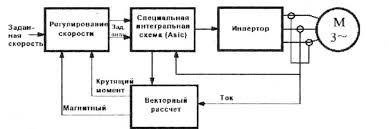 Режимы управления двигателем электропривода крана Диплом  Рисунок 5 Векторное управление в разомкнутой системе