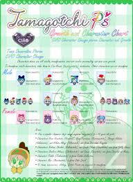 User Posted Image Tamagotchi Ps Chart School Projects