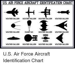 Air Force Aircraft Identification Chart Us Air Force Aircraft Identification Chart Weather Balloon