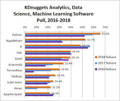 Computer Forensic Tools Comparison Chart Python Eats Away At R Top Software For Analytics Data