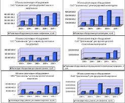 Отчет по практике Система управления персоналом на ОАО  1 7Эффективность деятельности предприятия