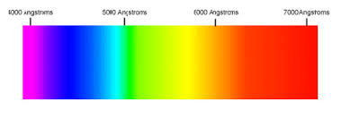 Color Spectrum Chart Wavelength For The Various Colors
