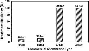 Membrane Pore Size Chart Evaluation Of Various Membrane Filtration Modules For The