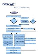 Dckap Seo Flow Chart