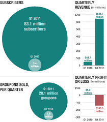 Groupons Astonishing Growth In 1 Chart Planet Money Npr