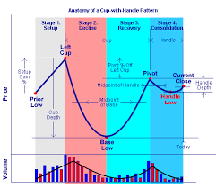 Anatomy Of A Cup With Handle Chart Pattern
