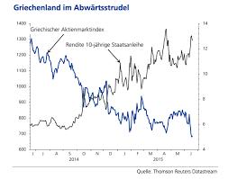 Gov Stock Chart