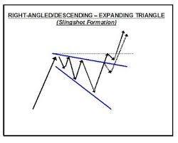 Euro Currency Exchange Rate Chart Pattern Trader Blogspot