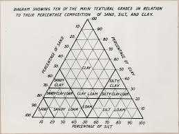Soil Chart Agronomy