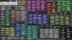 Wild Dragon Chase Ffxi The New Skillchain Chart