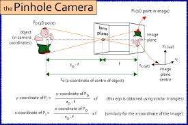 pinhole diagram related keywords suggestions pinhole diagram slr camera diagram circuit and schematic wiring diagrams for you
