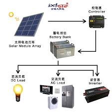 rv solar system wiring diagram tractor repair wiring diagram wind and solar controller wiring diagram additionally military truck battery wiring diagram likewise panasonic radio harness