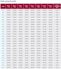 Life Insurance Table Ratings The Ultimate Guide To