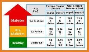 54 Explicit Normal Value Of Fasting Blood Sugar
