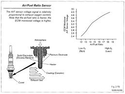 the air fuel sensor versus the oxygen sensor air fuel ratio sensor the air fuel ratio a f sensor is similar to the narrow range oxygen sensor though it appears similar to the oxygen sensor