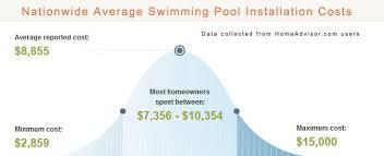 cost of a fiberglass pool