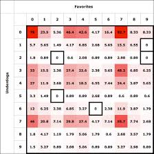 How To Chart A Football Game The Optimal Strategy For Playing Squares The Harvard