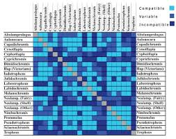 Image Result For South American Cichlids Compatibility Chart