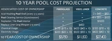 gunite pool cost. RPS-Chart Maintenance Cost Of Fiberglass, Vinyl Liner And Gunite Pool