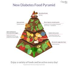 food pyramid 2014 servings. Interesting Food New Diabetic Food Pyramid Quick Tips With Pyramid 2014 Servings D